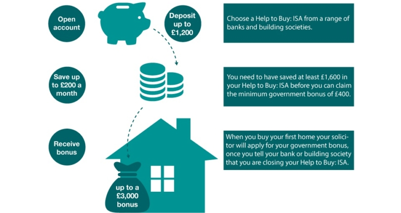 How Help to Buy ISA works